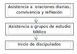 diagrama geu